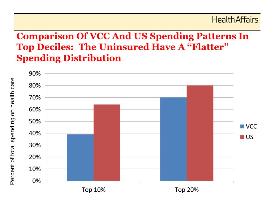 Comparison Of VCC And US Spending Patterns In Top Deciles: The Uninsured Have A Flatter Spending Distribution Percent of total spending on health care