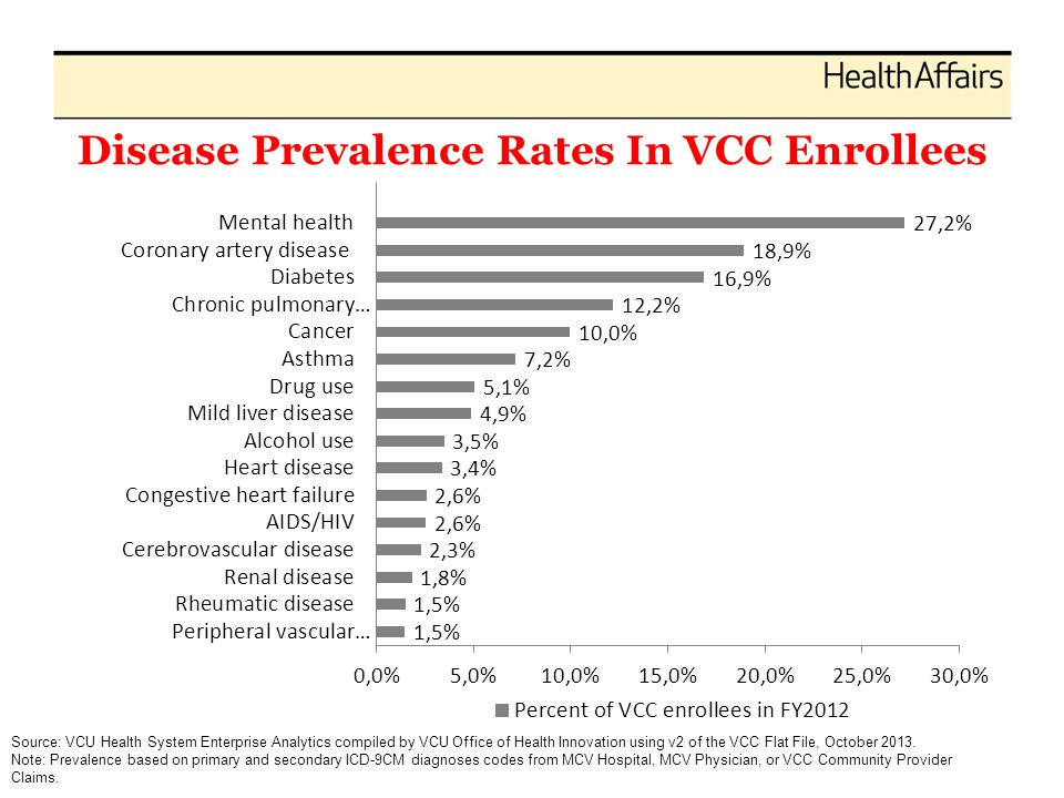 Disease Prevalence Rates In VCC Enrollees Source: VCU Health System Enterprise Analytics compiled by VCU Office of Health Innovation using v2 of the VCC Flat File, October 2013.