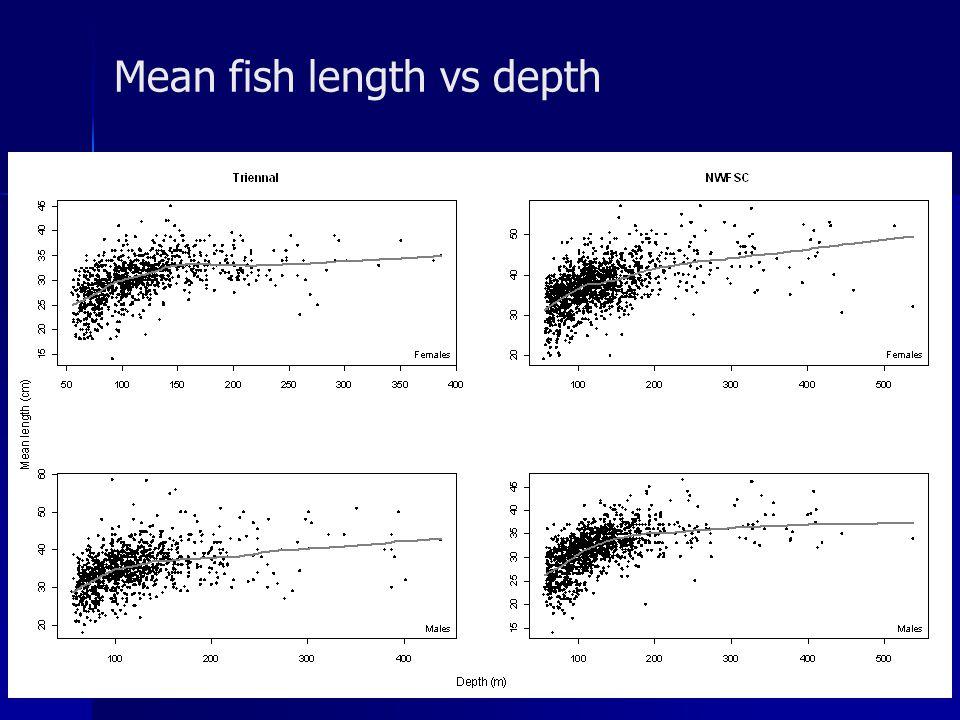 Mean fish length vs depth