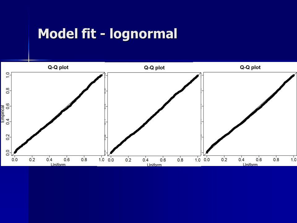 Model fit - lognormal
