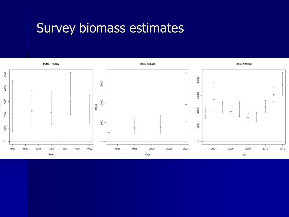 Survey biomass estimates