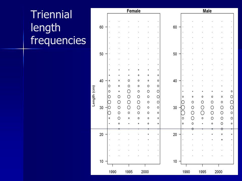 Triennial length frequencies