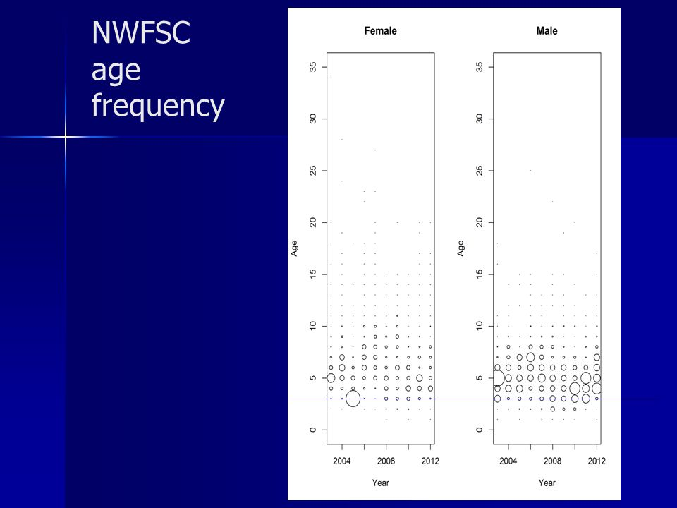 NWFSC age frequency