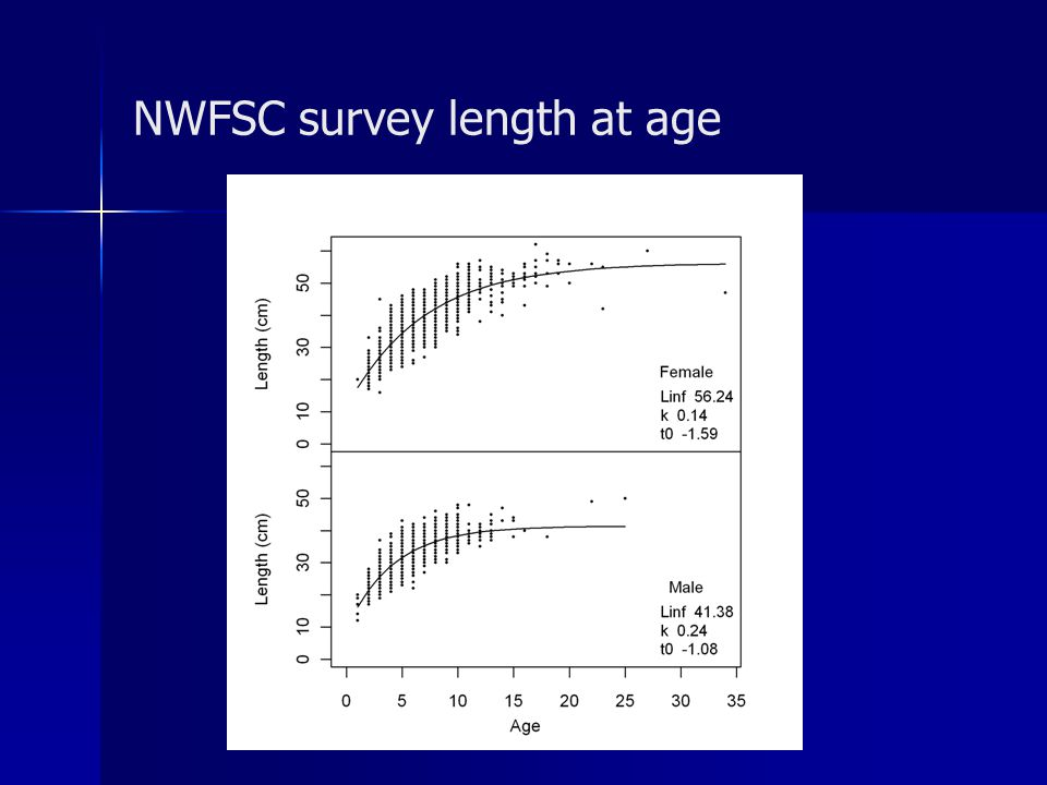 NWFSC survey length at age