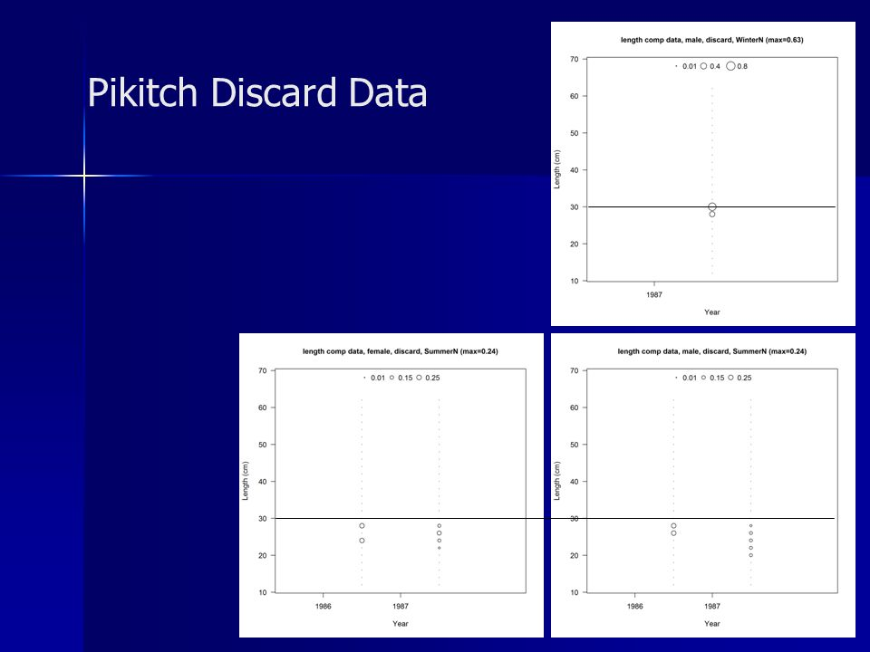 Pikitch Discard Data