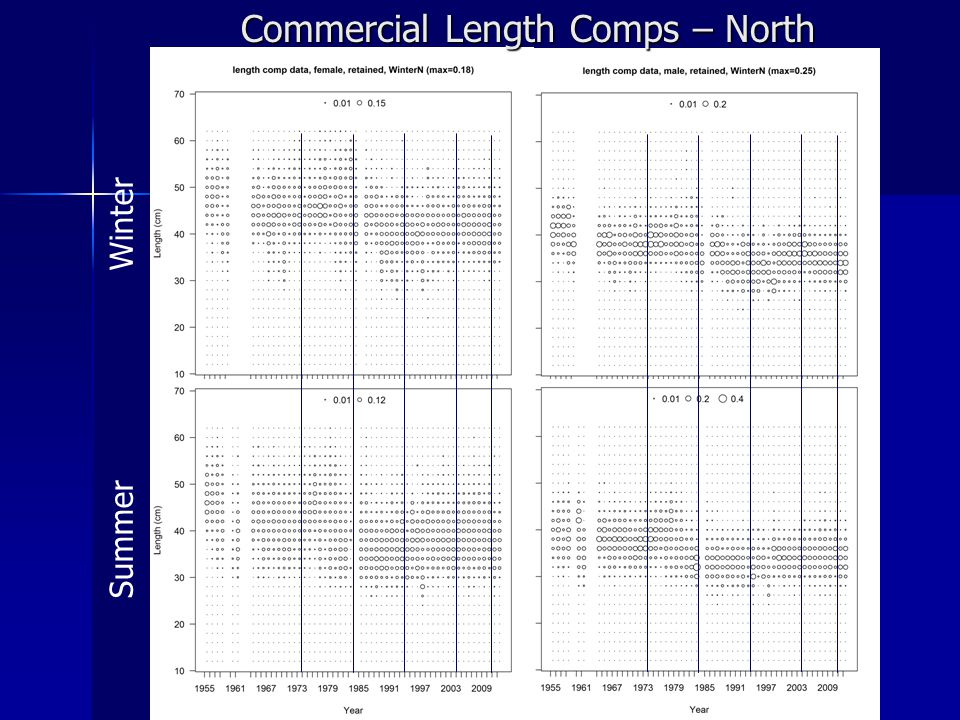 Commercial Length Comps – North Summer Winter