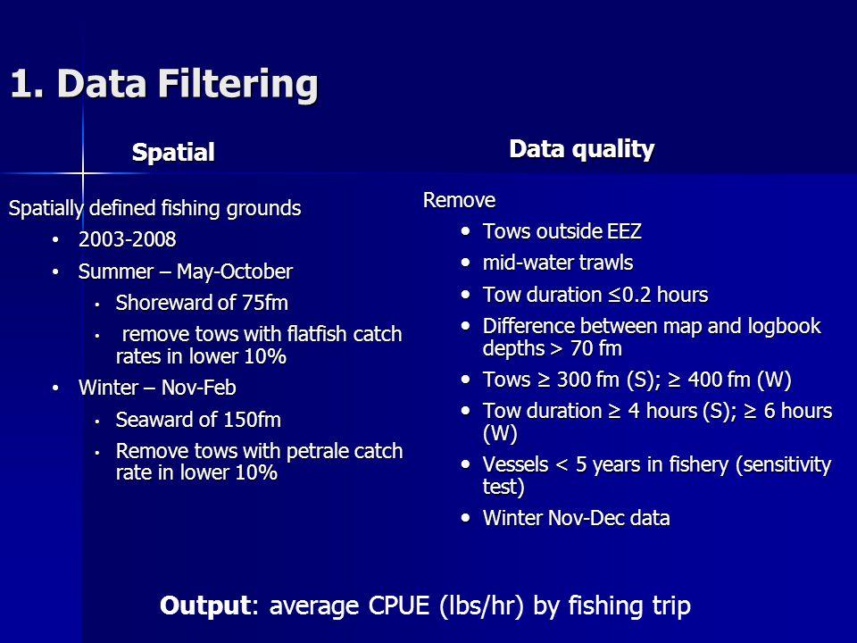 1. Data Filtering Spatial Spatial Spatially defined fishing grounds 2003-2008 2003-2008 Summer – May-October Summer – May-October Shoreward of 75fm Sh