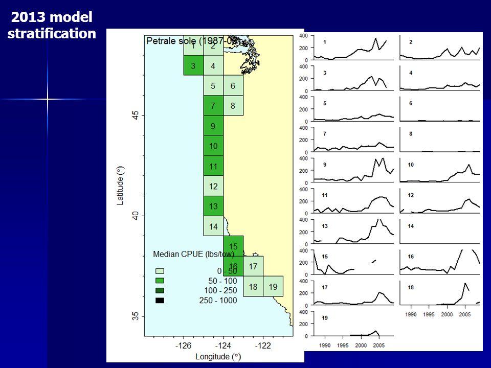 2013 model stratification