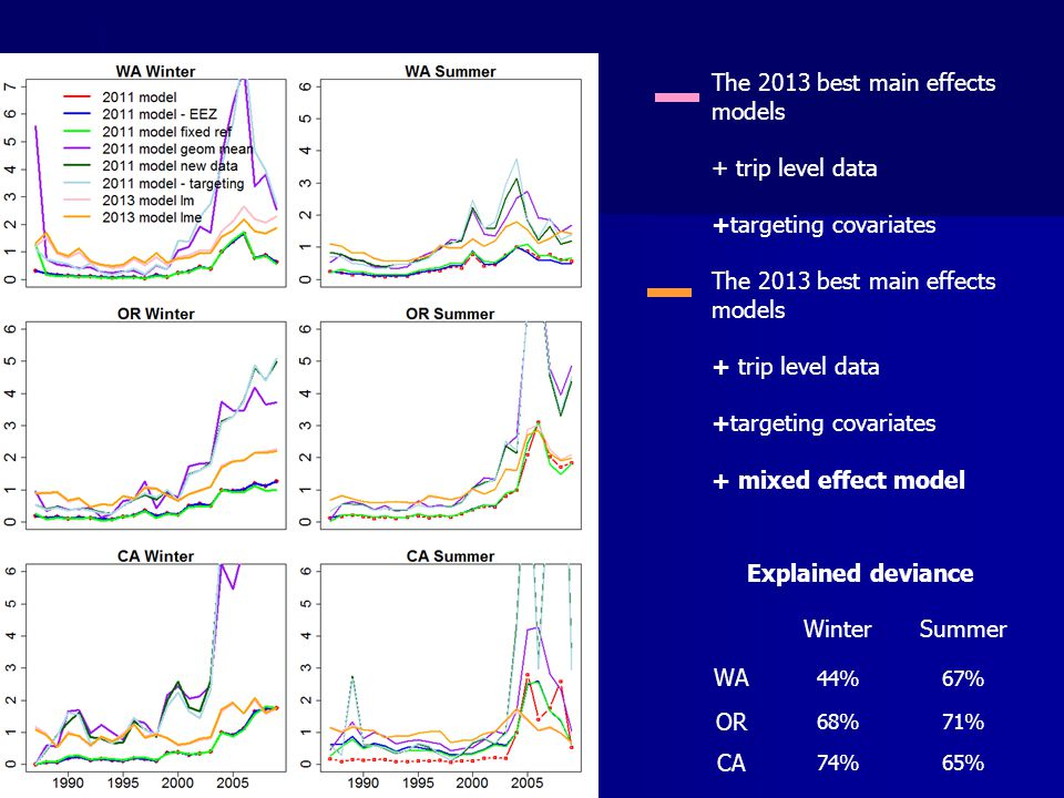 The 2013 best main effects models + trip level data +targeting covariates The 2013 best main effects models + trip level data +targeting covariates +
