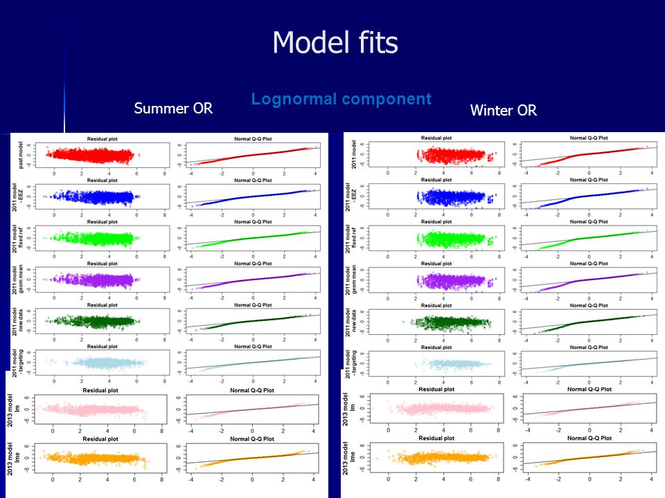 Model fits Lognormal component Summer OR Winter OR