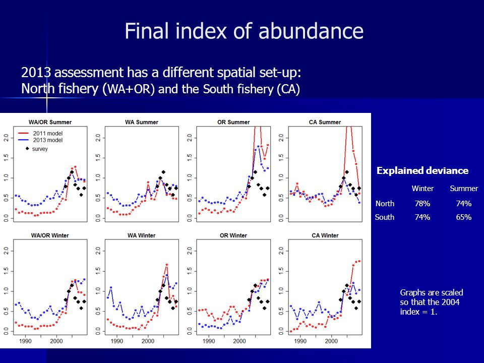 Final index of abundance 2013 assessment has a different spatial set-up: North fishery ( WA+OR) and the South fishery (CA) Graphs are scaled so that the 2004 index = 1.
