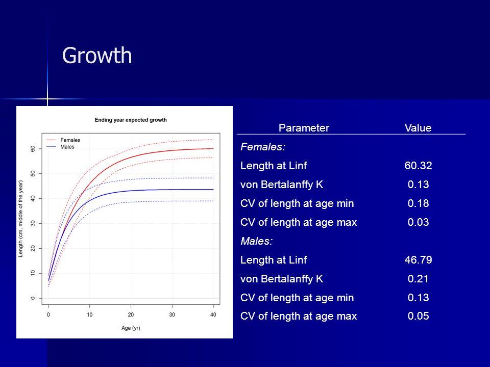 Growth ParameterValue Females: Length at Linf60.32 von Bertalanffy K0.13 CV of length at age min0.18 CV of length at age max0.03 Males: Length at Linf
