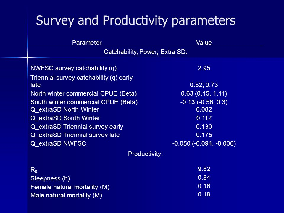 Survey and Productivity parameters ParameterValue Catchability, Power, Extra SD: NWFSC survey catchability (q)2.95 Triennial survey catchability (q) early, late0.52; 0.73 North winter commercial CPUE (Beta)0.63 (0.15, 1.11) South winter commercial CPUE (Beta)-0.13 (-0.56, 0.3) Q_extraSD North Winter0.082 Q_extraSD South Winter0.112 Q_extraSD Triennial survey early0.130 Q_extraSD Triennial survey late0.175 Q_extraSD NWFSC-0.050 (-0.094, -0.006) Productivity: R0R0 9.82 Steepness (h) 0.84 Female natural mortality (M) 0.16 Male natural mortality (M) 0.18