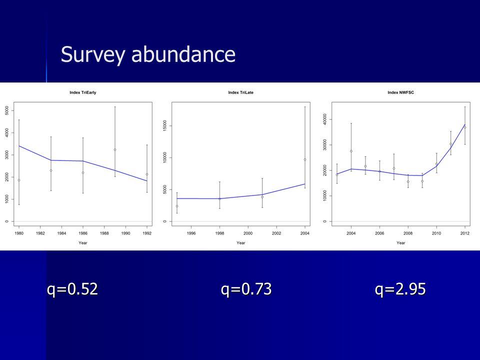 Survey abundance q=0.52q=0.73 q=2.95