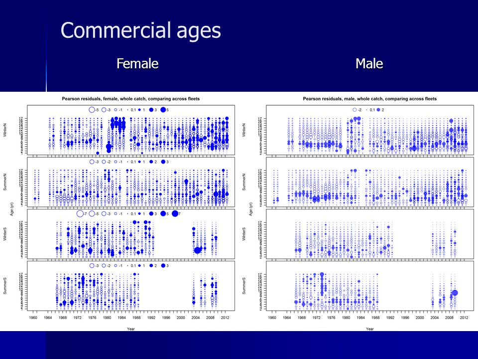 Commercial ages Female Male
