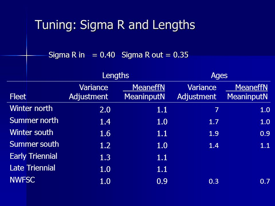 Tuning: Sigma R and Lengths Sigma R in = 0.40 Sigma R out = 0.35 LengthsAges Fleet Variance Adjustment MeaneffN MeaninputN Variance Adjustment MeaneffN MeaninputN Winter north 2.01.1 71.0 Summer north 1.41.0 1.71.0 Winter south 1.61.1 1.90.9 Summer south 1.21.0 1.41.1 Early Triennial 1.31.1 Late Triennial 1.01.1 NWFSC 1.00.9 0.30.7