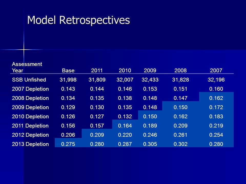 Model Retrospectives Assessment YearBase20112010200920082007 SSB Unfished31,99831,80932,00732,43331,82832,196 2007 Depletion0.1430.1440.1460.1530.1510
