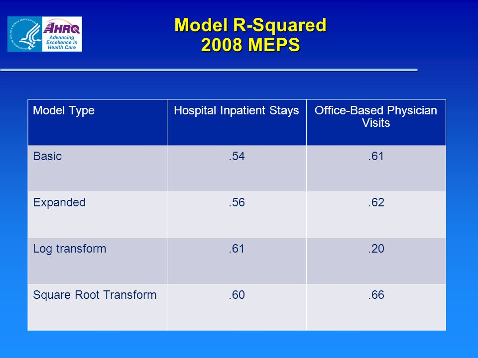 Model R-Squared 2008 MEPS Model TypeHospital Inpatient StaysOffice-Based Physician Visits Basic.54.61 Expanded.56.62 Log transform.61.20 Square Root Transform.60.66