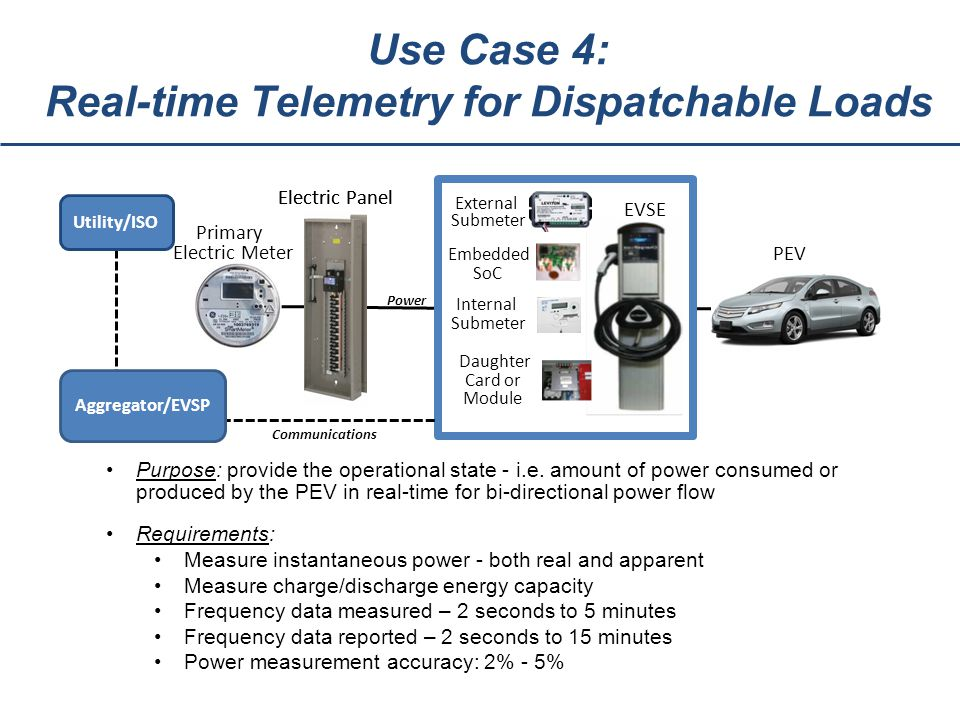 Use Case 4: Real-time Telemetry for Dispatchable Loads Purpose: provide the operational state - i.e.