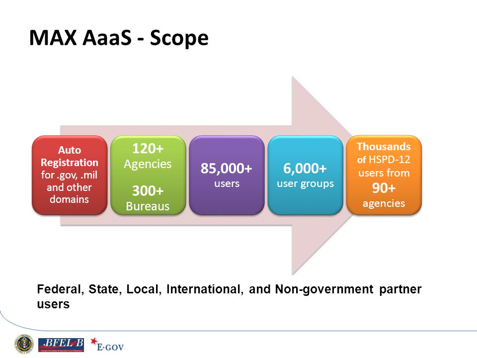 MAX AaaS - Scope Auto Registration for.gov,.mil and other domains 120+ Agencies 300+ Bureaus 85,000+ users 6,000+ user groups Thousand s of HSPD- 12 u