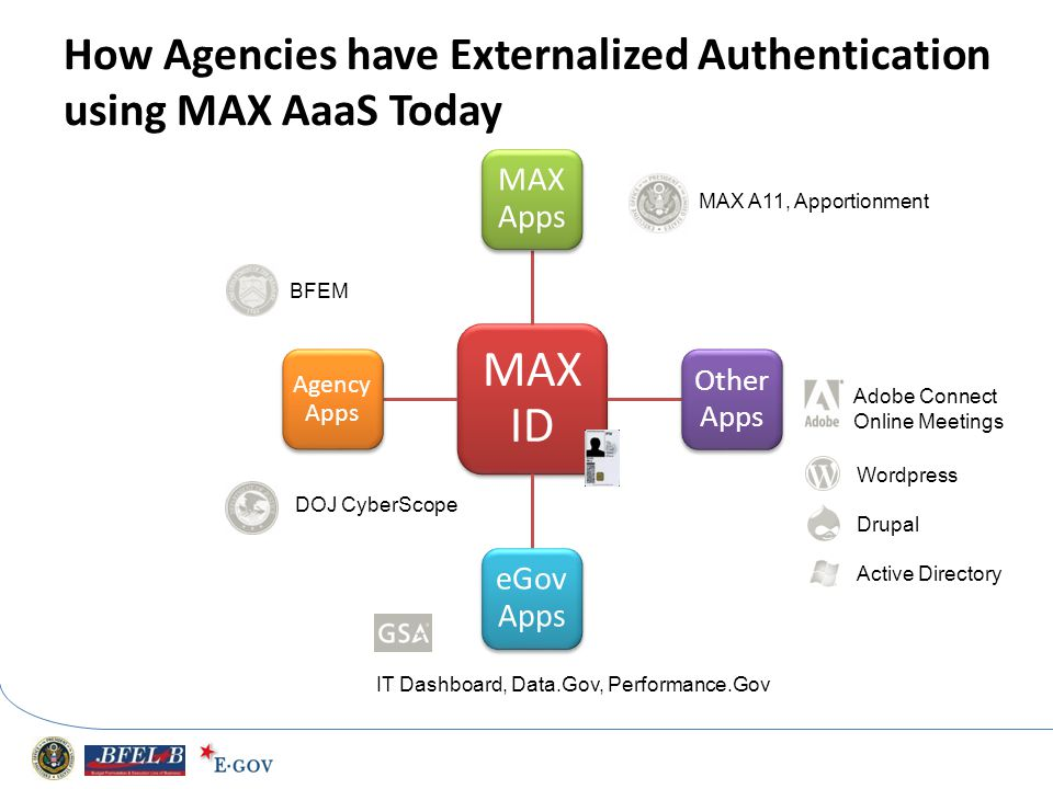 How Agencies have Externalized Authentication using MAX AaaS Today MAX ID MAX Apps Other Apps eGov Apps Agenc y Apps IT Dashboard, Data.Gov, Performan