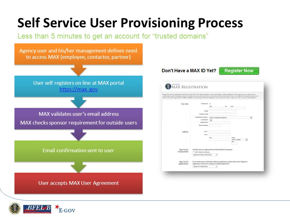 Self Service User Provisioning Process User accepts MAX User Agreement Email confirmation sent to user MAX validates users email address MAX checks sp