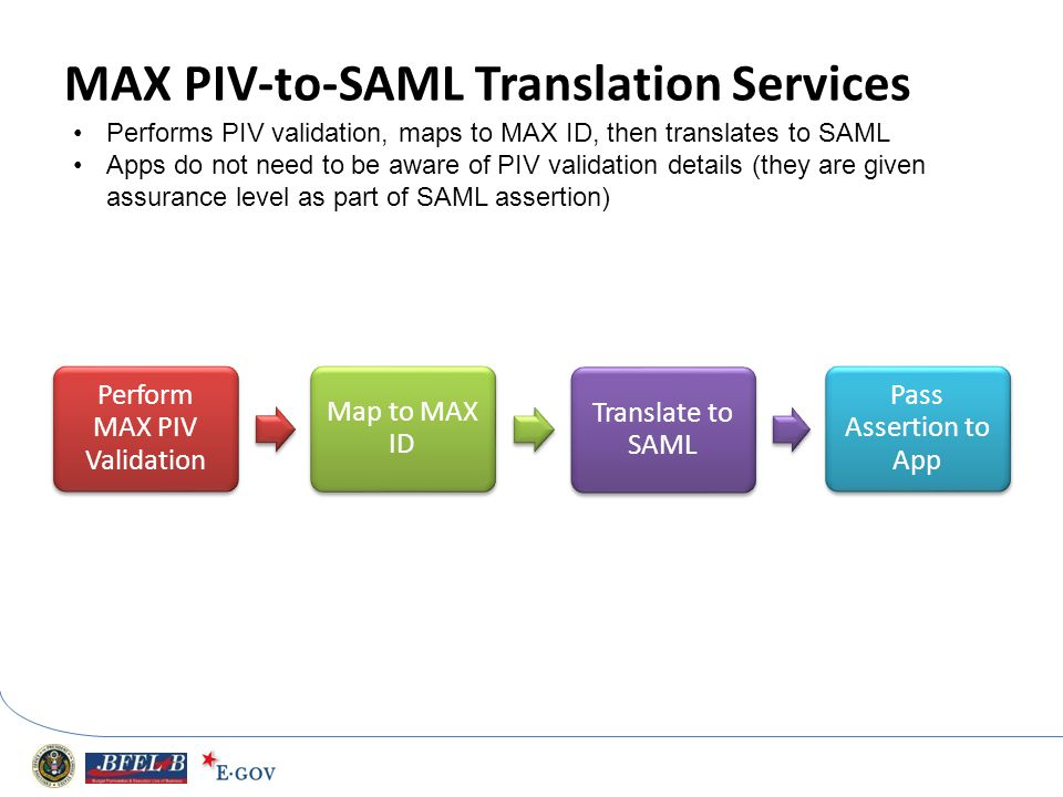 MAX PIV-to-SAML Translation Services Perform MAX PIV Validation Map to MAX ID Translate to SAML Pass Assertion to App Performs PIV validation, maps to