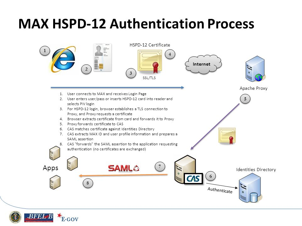 MAX HSPD-12 Authentication Process SSL/TLS Apache Proxy Apps HSPD-12 Certificate Internet Identities Directory Authenticate 1.User connects to MAX and