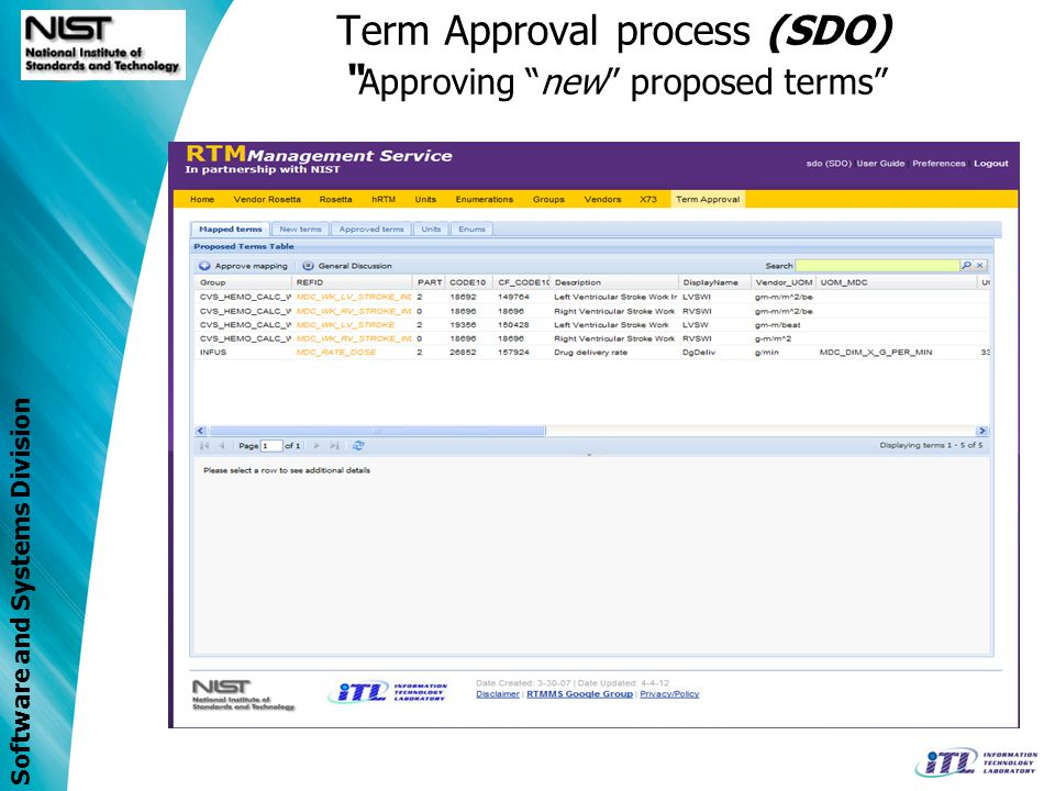 Software and Systems Division Term Approval process (SDO) Approving new proposed terms