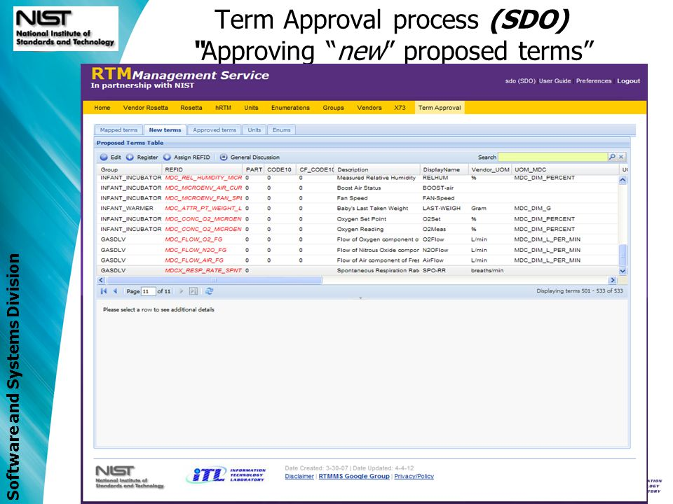 Software and Systems Division Term Approval process (SDO)Approving new proposed terms