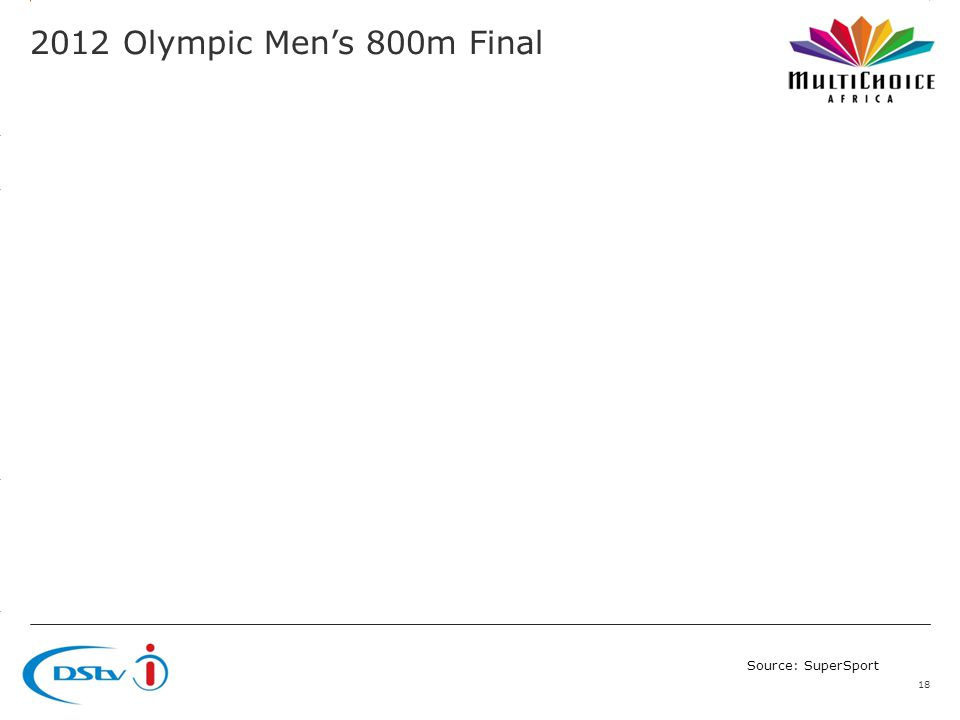 3.14 X AXIS 6.65 BASE MARGIN 5.95 TOP MARGIN 4.52 CHART TOP LEFT MARGIN RIGHT MARGIN 2012 Olympic Mens 800m Final 18 Source: SuperSport