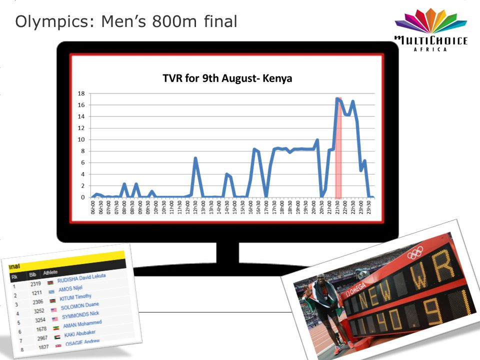 3.14 X AXIS 6.65 BASE MARGIN 5.95 TOP MARGIN 4.52 CHART TOP LEFT MARGIN RIGHT MARGIN Olympics: Mens 800m final