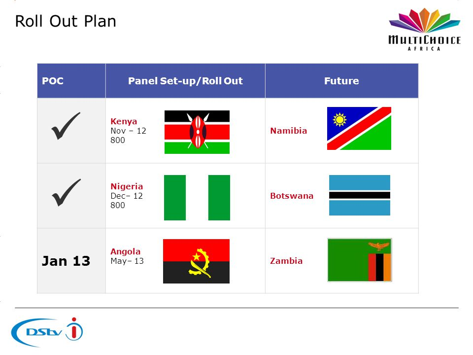 3.14 X AXIS 6.65 BASE MARGIN 5.95 TOP MARGIN 4.52 CHART TOP LEFT MARGIN RIGHT MARGIN POCPanel Set-up/Roll OutFuture Kenya Nov – Namibia Nigeria Dec– Botswana Jan 13 Angola May– 13Zambia Roll Out Plan