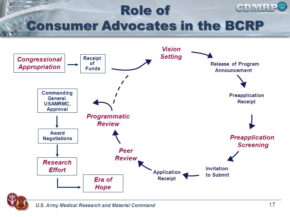 U.S. Army Medical Research and Materiel Command 17 Role of Consumer Advocates in the BCRP Vision Setting Release of Program Announcement Preapplicatio