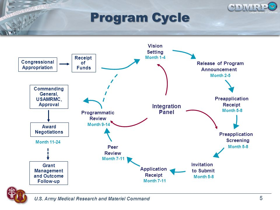 U.S. Army Medical Research and Materiel Command 5 Program Cycle Vision Setting Release of Program Announcement Preapplication Receipt Preapplication S