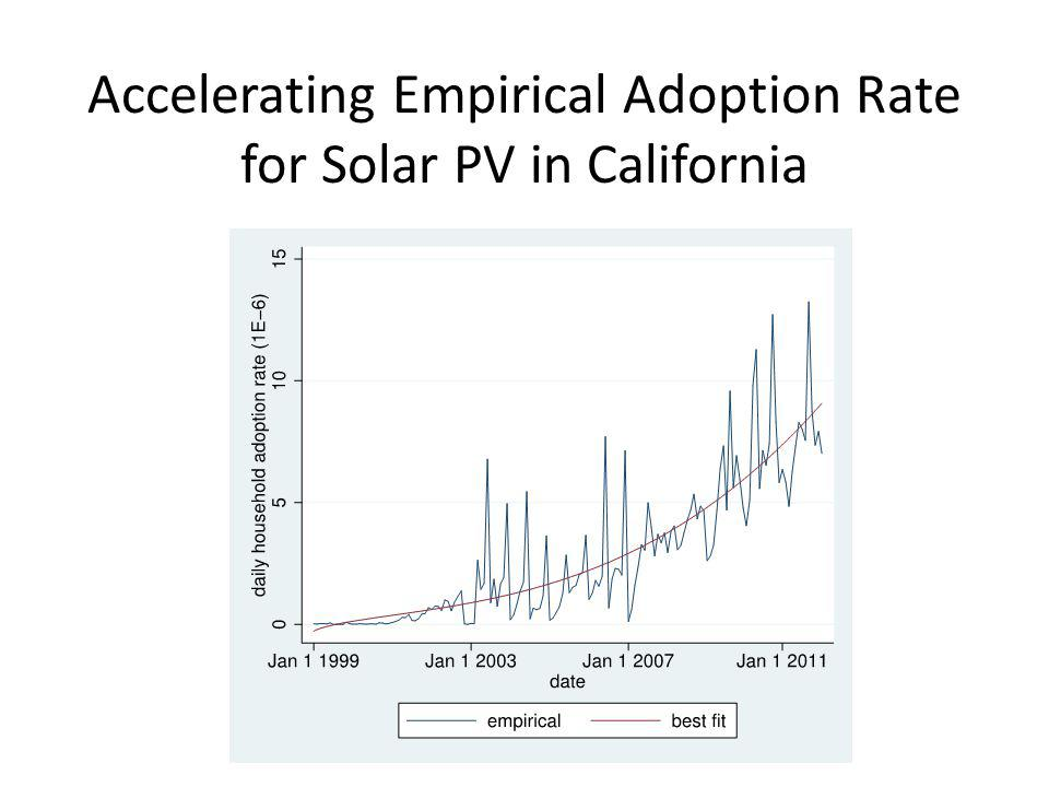 Accelerating Empirical Adoption Rate for Solar PV in California