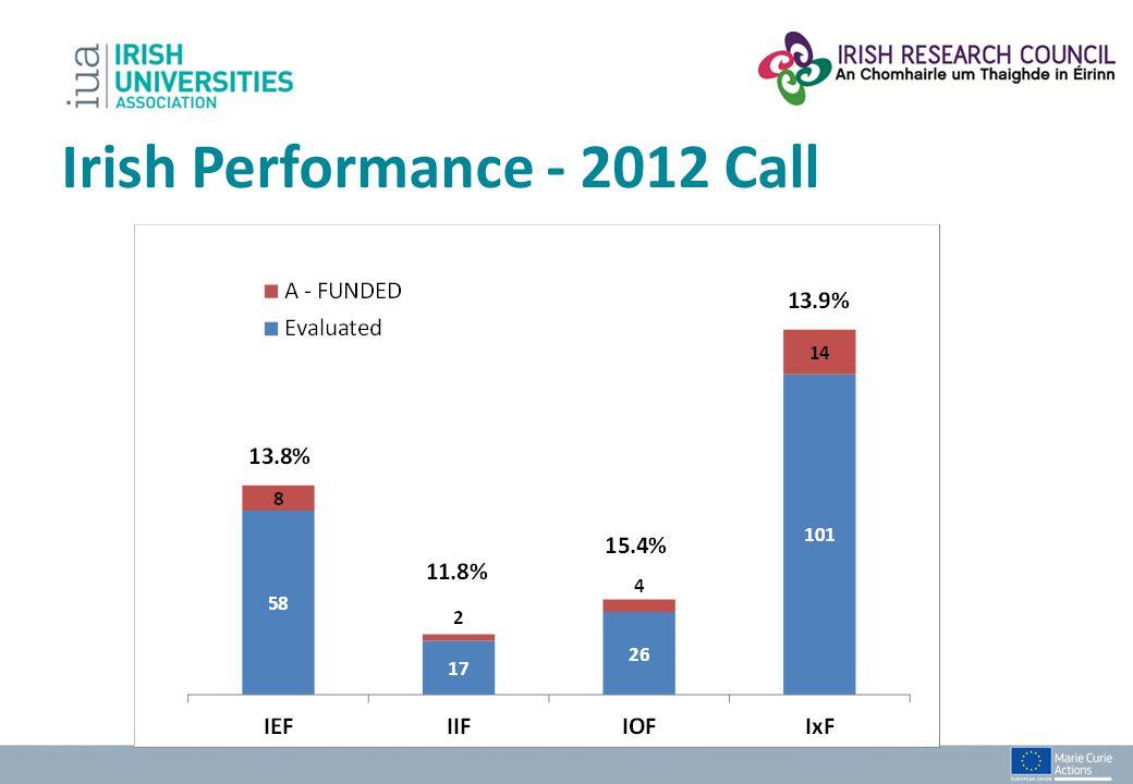 Irish Performance - 2012 Call