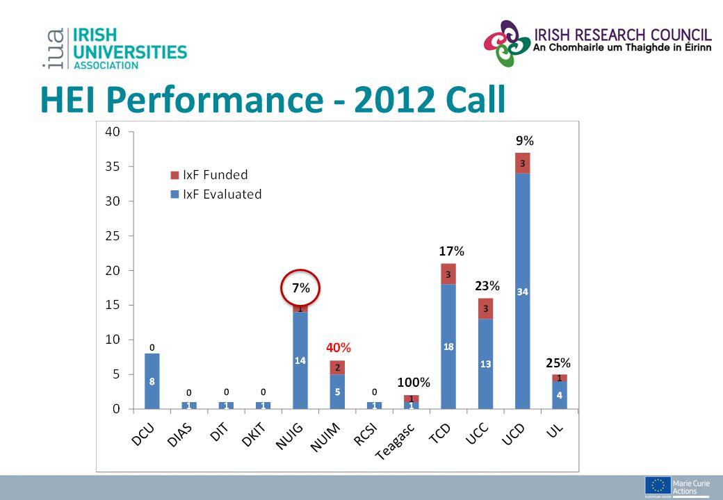 HEI Performance - 2012 Call