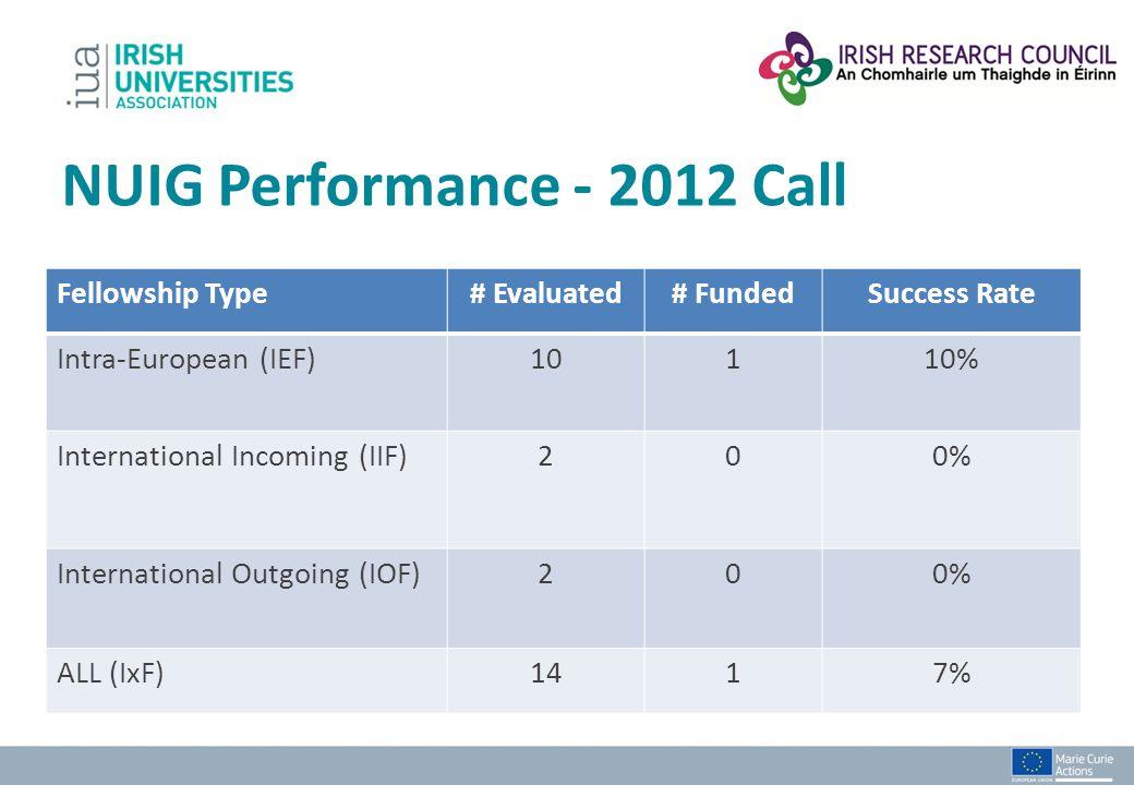 NUIG Performance - 2012 Call Fellowship Type# Evaluated# FundedSuccess Rate Intra-European (IEF)10110% International Incoming (IIF)200% International