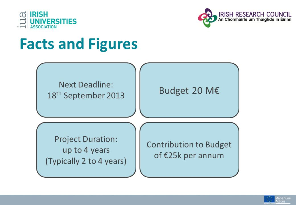 Facts and Figures Next Deadline: 18 th September 2013 Budget 20 M Project Duration: up to 4 years (Typically 2 to 4 years) Contribution to Budget of 2