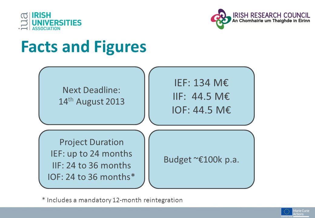 Facts and Figures Next Deadline: 14 th August 2013 IEF: 134 M IIF: 44.5 M IOF: 44.5 M Project Duration IEF: up to 24 months IIF: 24 to 36 months IOF:
