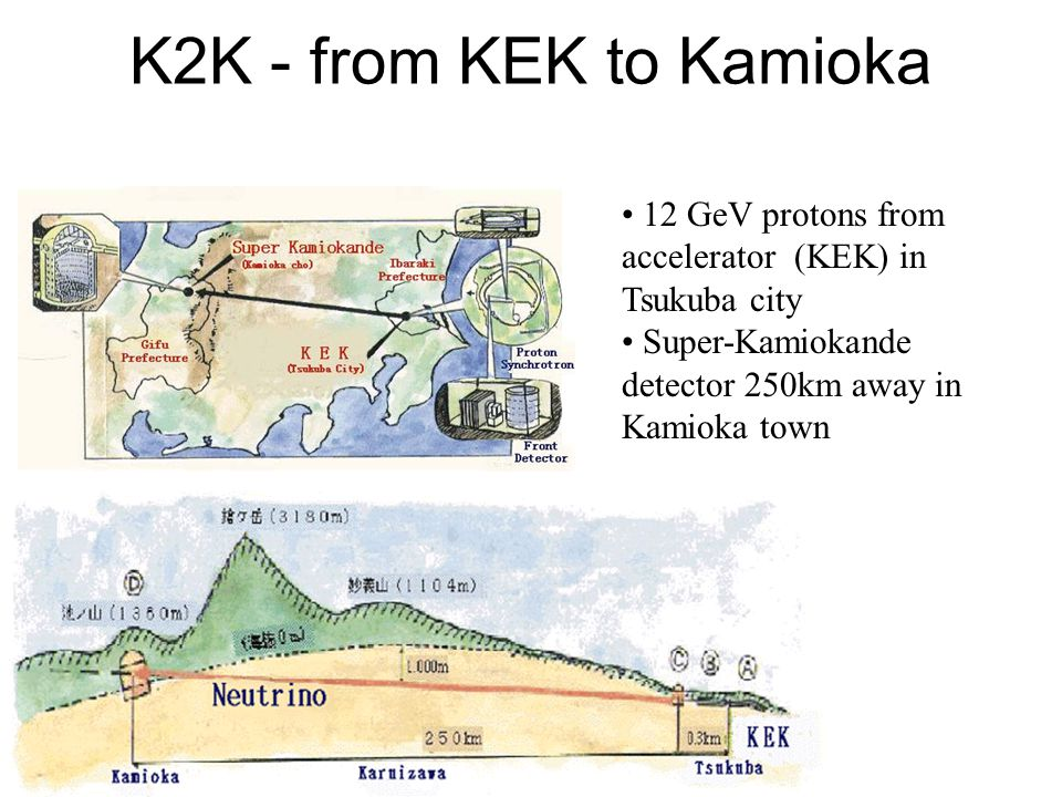 K2K - from KEK to Kamioka 12 GeV protons from accelerator (KEK) in Tsukuba city Super-Kamiokande detector 250km away in Kamioka town