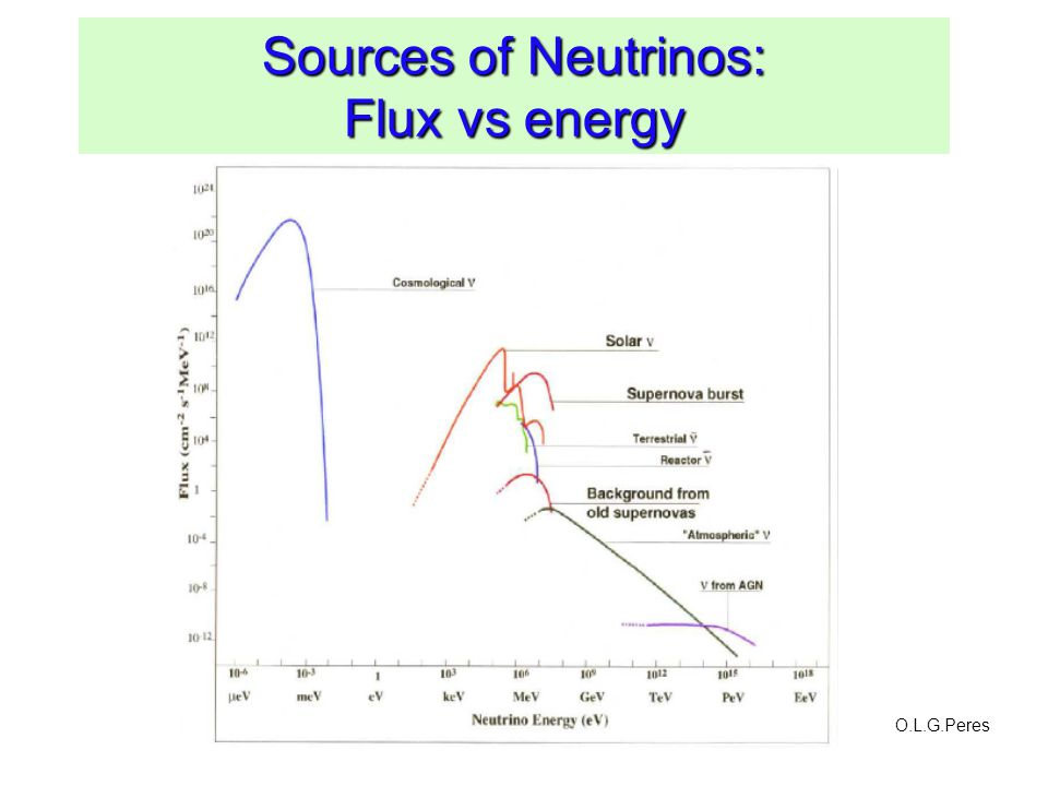 Sources of Neutrinos: Flux vs energy O.L.G.Peres