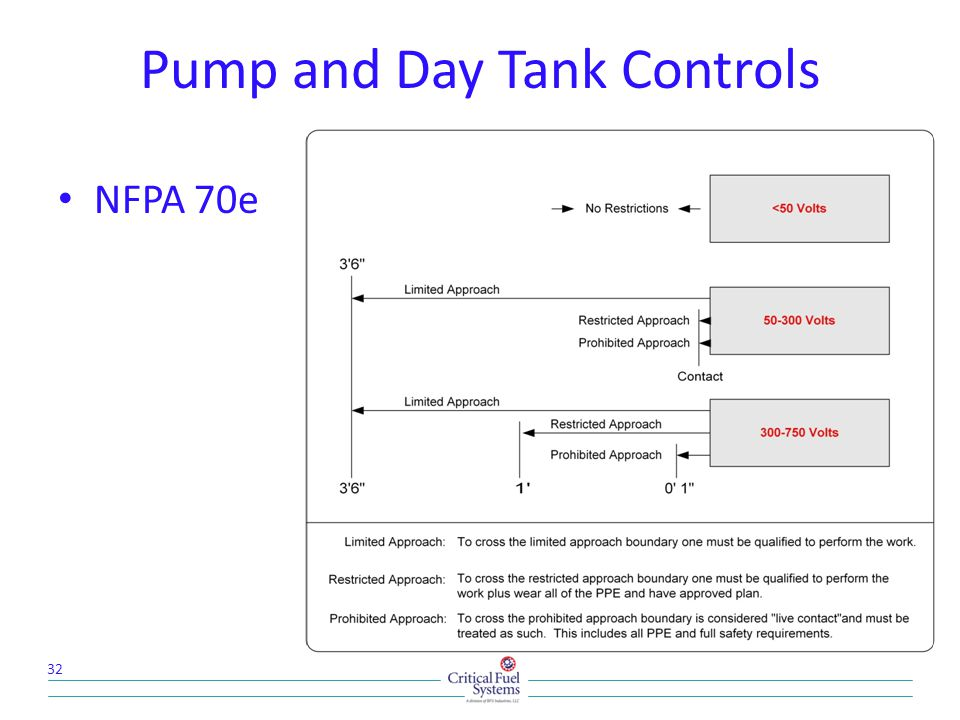 Pump and Day Tank Controls NFPA 70e 32