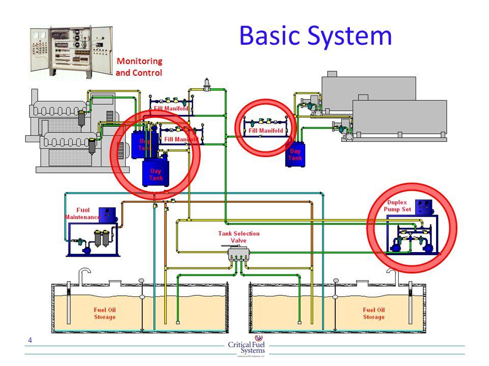 Generator Pump Selection 7 gph per 100KW = GPH GPH x # gensets = GPH Total GPH total x 4 = transfer pump size 5