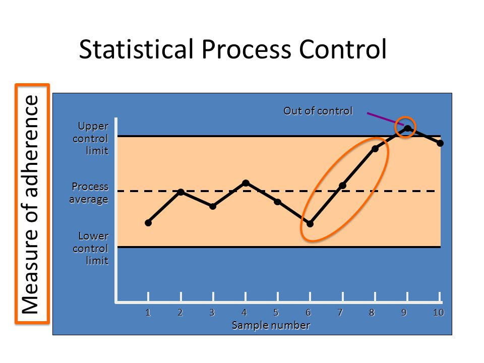 Statistical Process Control Sample number Uppercontrollimit Processaverage Lowercontrollimit Out of control Measure of adherence