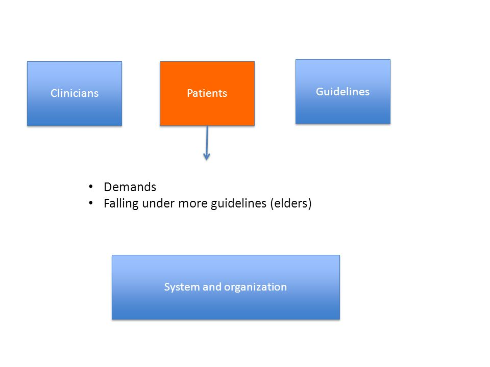 Clinicians Guidelines System and organization Patients Demands Falling under more guidelines (elders)