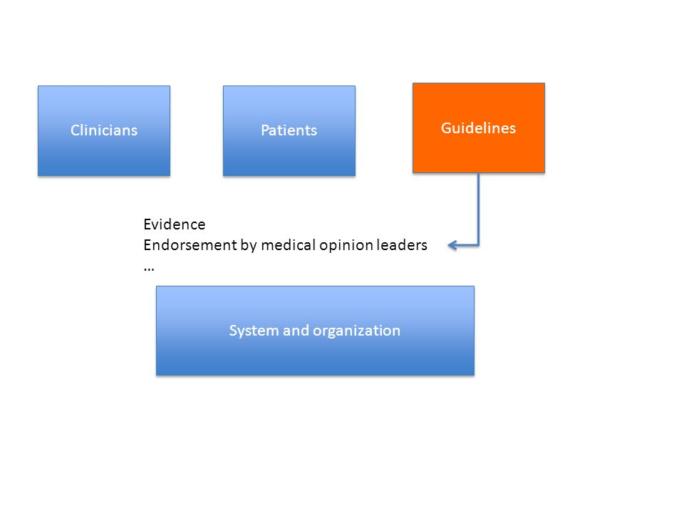 Clinicians Guidelines System and organization Evidence Endorsement by medical opinion leaders … Patients