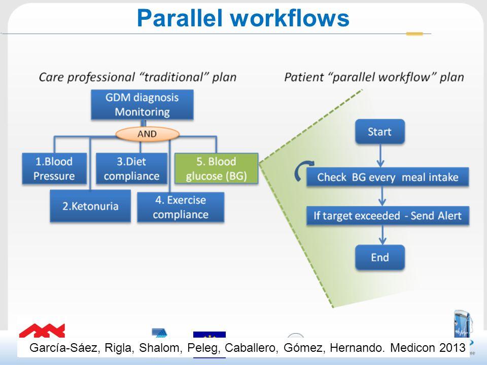 Parallel workflows García-Sáez, Rigla, Shalom, Peleg, Caballero, Gómez, Hernando. Medicon 2013