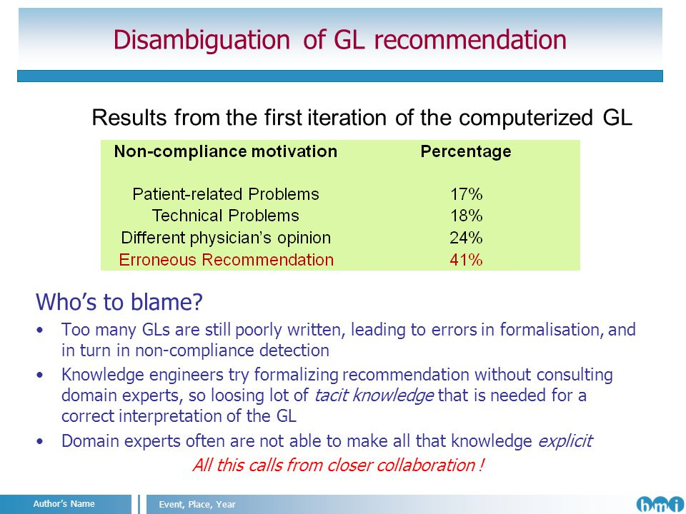 Angelo Nuzzo IIT@SEMM, Milan, 2011 Event, Place, Year Authors Name Disambiguation of GL recommendation Whos to blame.